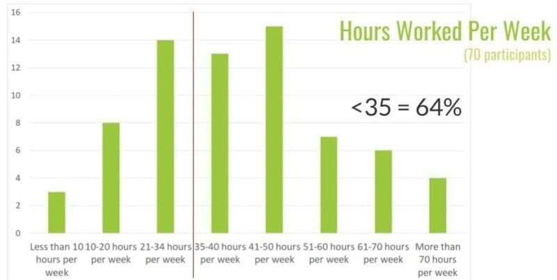 people who work more than 35 hours per week, on average