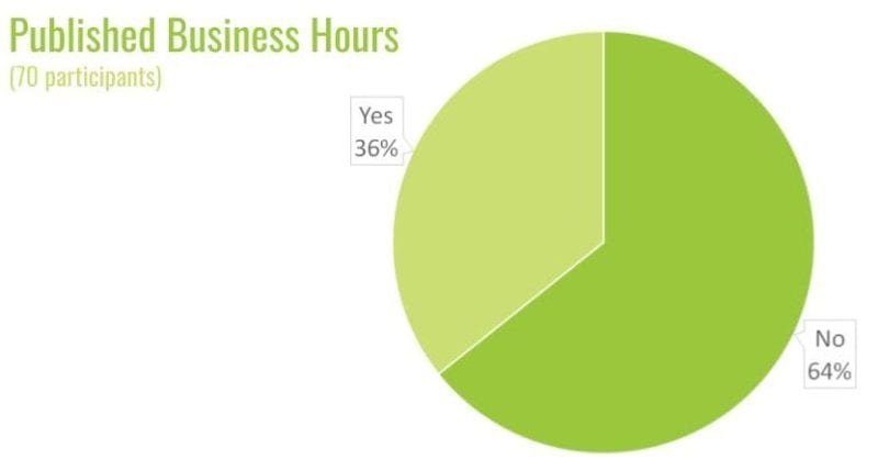 published business hours pie chart