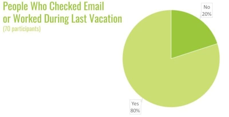 working during vacation pie chart